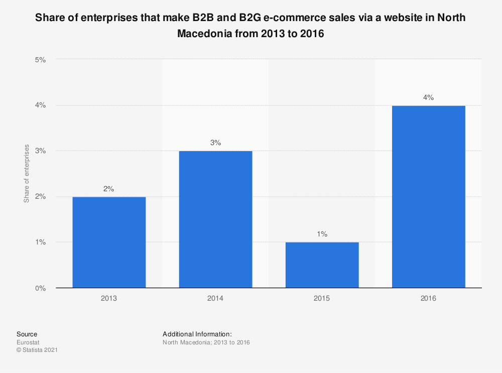 Statistic: Share of enterprises that make B2B and B2G e-commerce sales via a website in North Macedonia from 2013 to 2016 | Statista