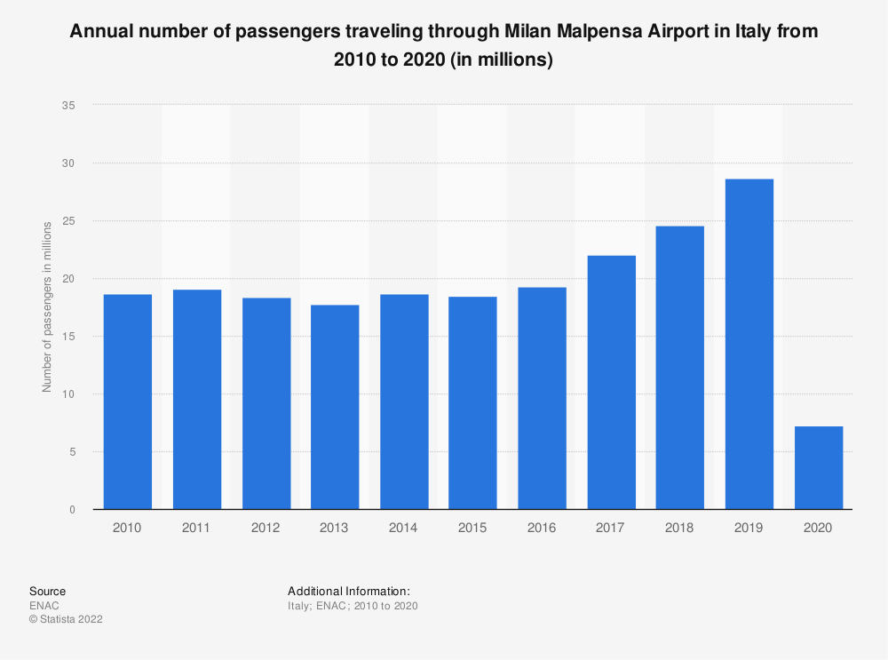 Statistic: Annual number of passengers traveling through Milan Malpensa Airport in Italy from 2010 to 2020 (in millions)   Statista
