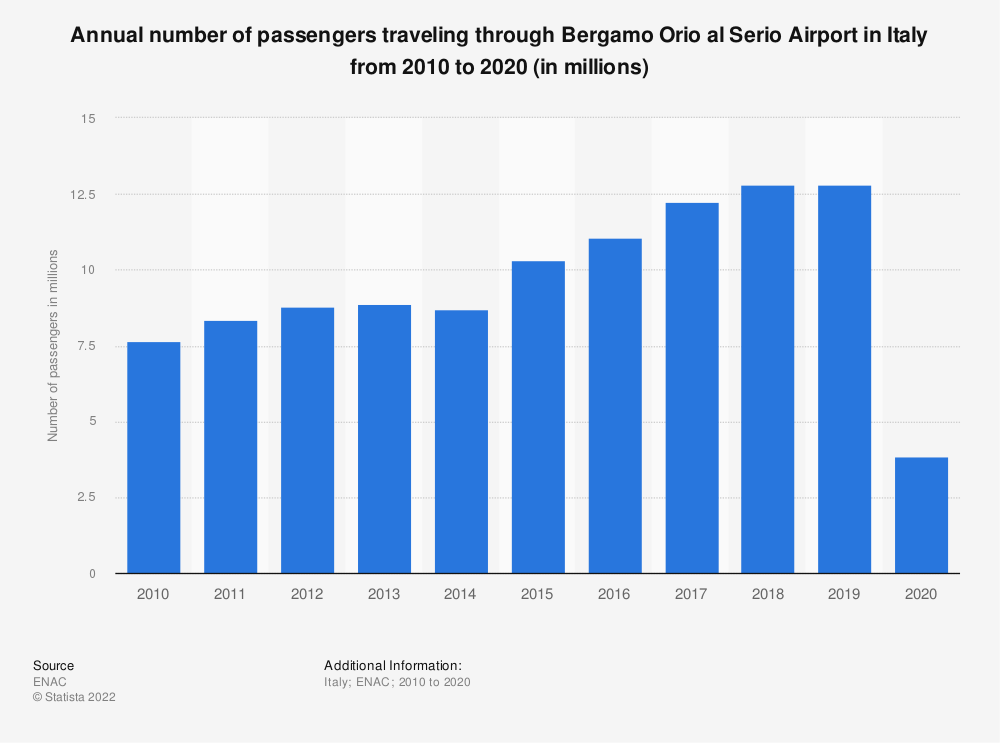 Statistic: Annual number of passengers traveling through Bergamo Orio al Serio Airport in Italy from 2010 to 2019 (in millions) | Statista