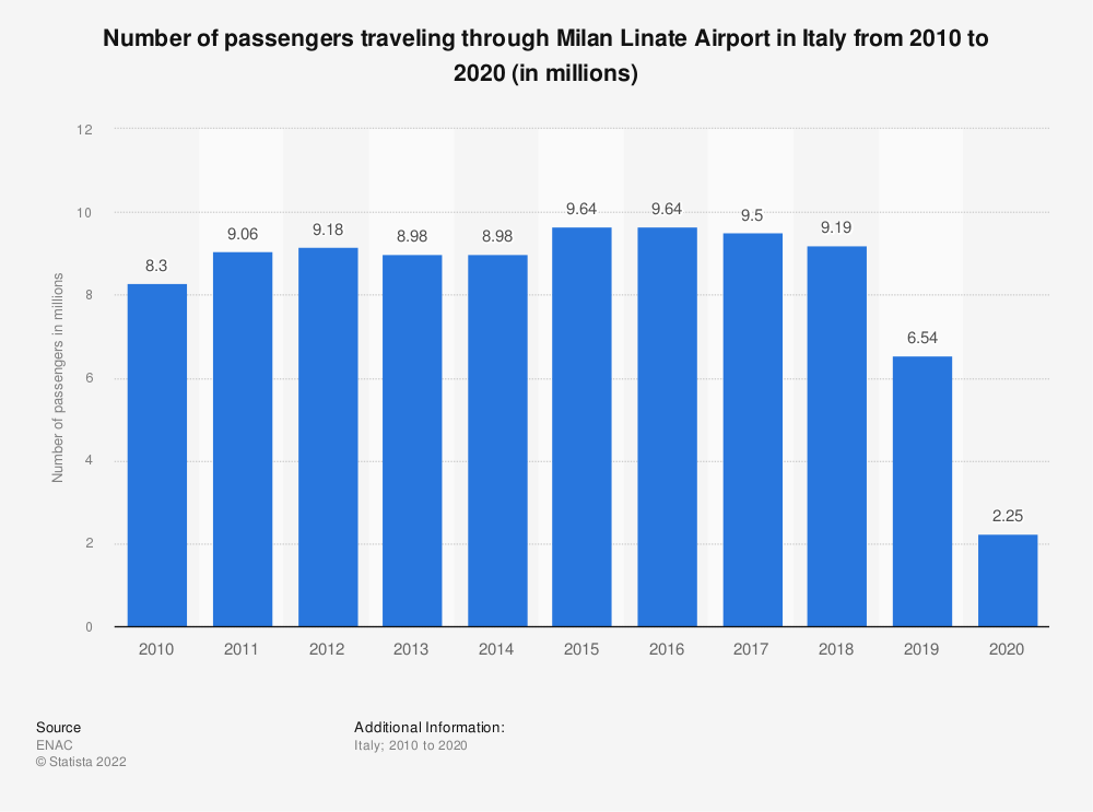 Statistic: Number of passengers traveling through Milan Linate Airport in Italy from 2010 to 2020 (in millions) | Statista