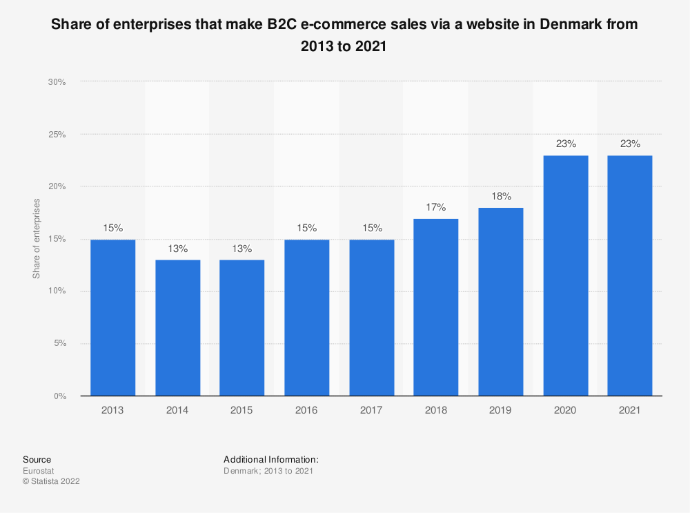 Statistic: Share of enterprises that make B2C e-commerce sales via a website in Denmark from 2013 to 2019 | Statista