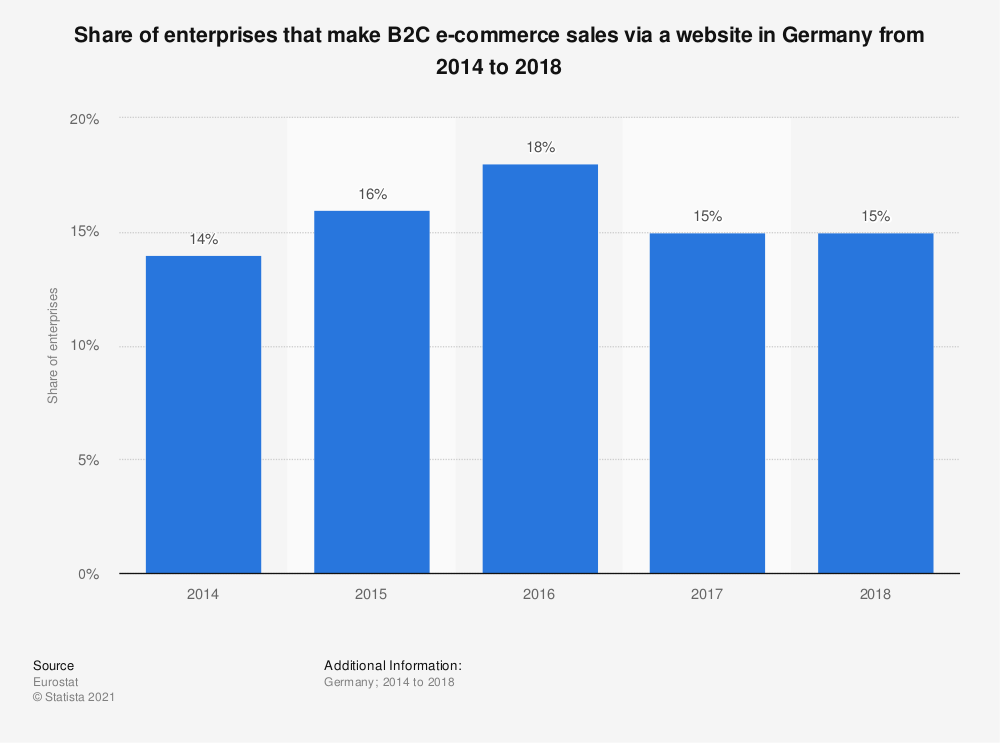 Statistic: Share of enterprises that make B2C e-commerce sales via a website in Germany from 2014 to 2018 | Statista