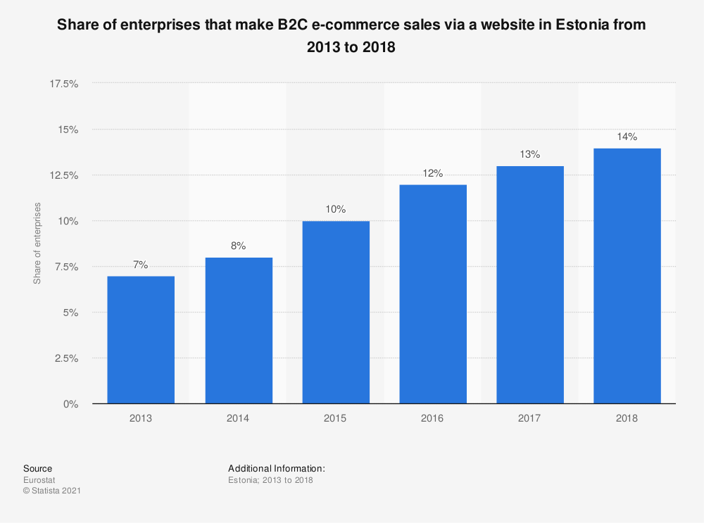 Statistic: Share of enterprises that make B2C e-commerce sales via a website in Estonia from 2013 to 2018   Statista