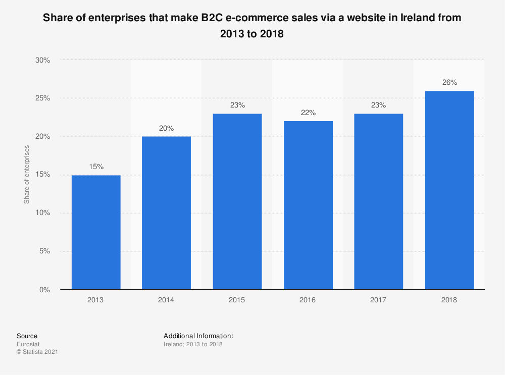 Statistic: Share of enterprises that make B2C e-commerce sales via a website in Ireland from 2013 to 2018 | Statista