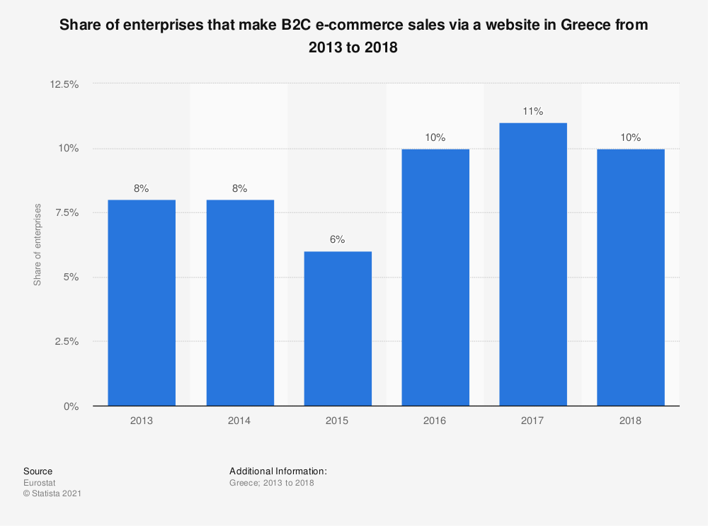 Statistic: Share of enterprises that make B2C e-commerce sales via a website in Greece from 2013 to 2018 | Statista