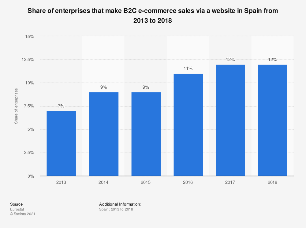 Statistic: Share of enterprises that make B2C e-commerce sales via a website in Spain from 2013 to 2018 | Statista