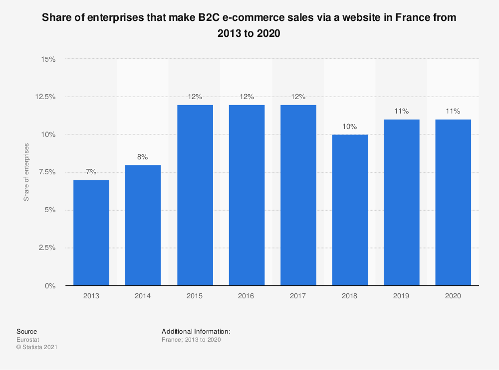 Statistic: Share of enterprises that make B2C e-commerce sales via a website in France from 2013 to 2018 | Statista