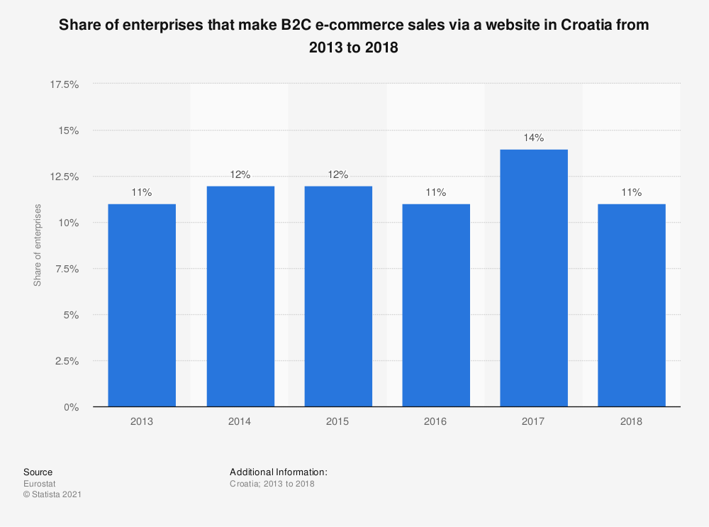 Statistic: Share of enterprises that make B2C e-commerce sales via a website in Croatia from 2013 to 2018 | Statista