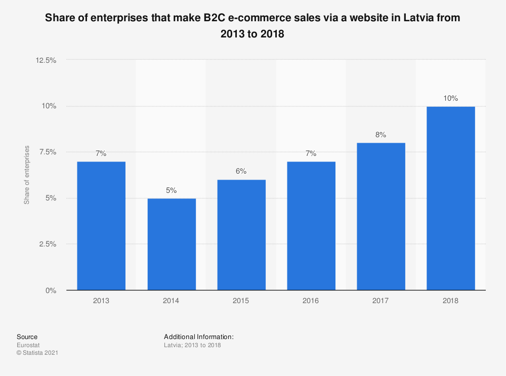 Statistic: Share of enterprises that make B2C e-commerce sales via a website in Latvia from 2013 to 2018 | Statista
