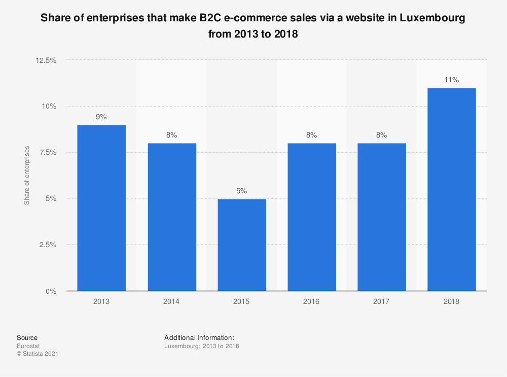 Statistic: Share of enterprises that make B2C e-commerce sales via a website in Luxembourg from 2013 to 2018 | Statista