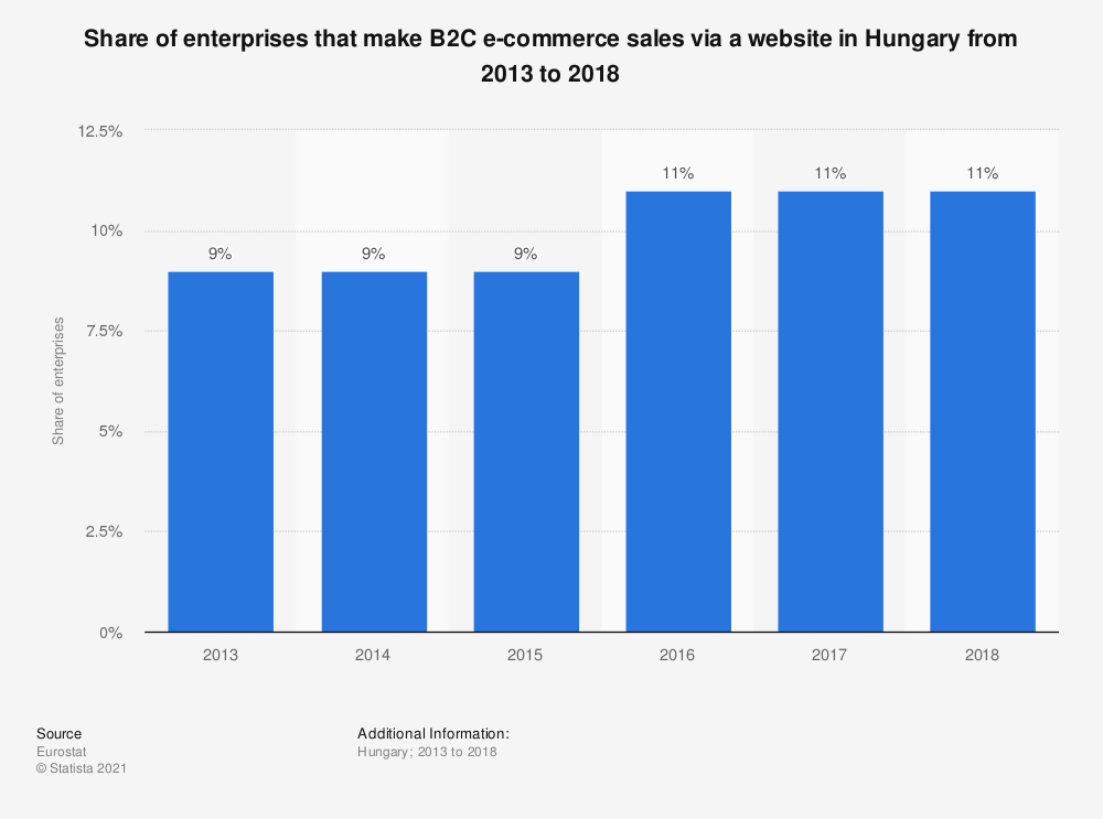 Statistic: Share of enterprises that make B2C e-commerce sales via a website in Hungary from 2013 to 2018 | Statista