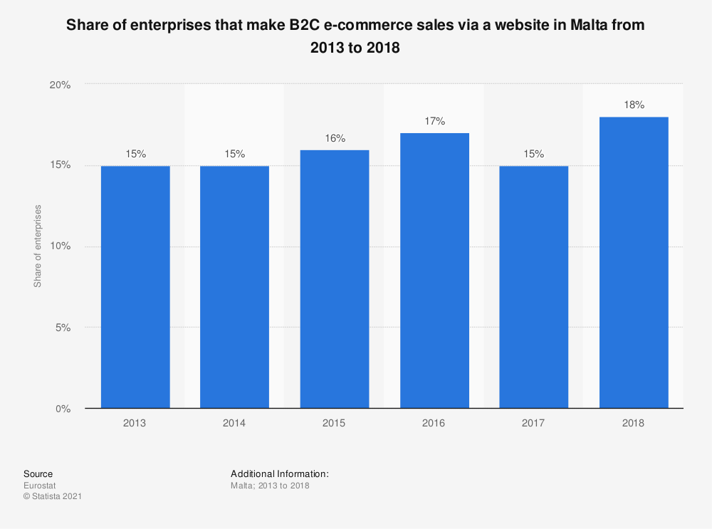 Statistic: Share of enterprises that make B2C e-commerce sales via a website in Malta from 2013 to 2018 | Statista
