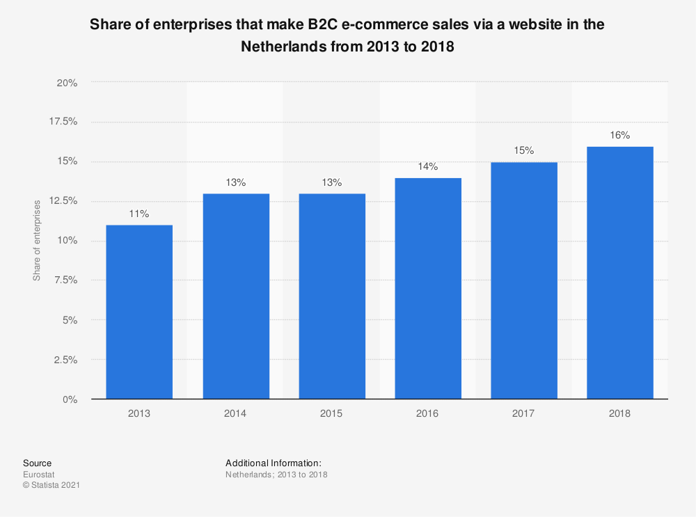 Statistic: Share of enterprises that make B2C e-commerce sales via a website in the Netherlands from 2013 to 2018 | Statista