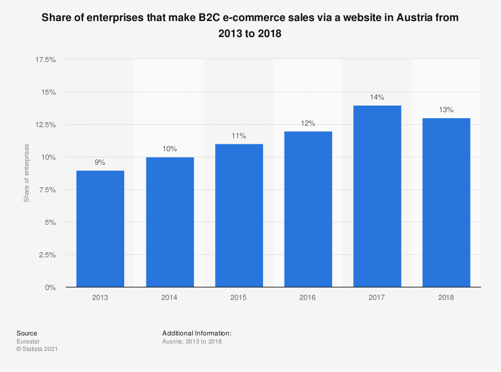 Statistic: Share of enterprises that make B2C e-commerce sales via a website in Austria from 2013 to 2018 | Statista