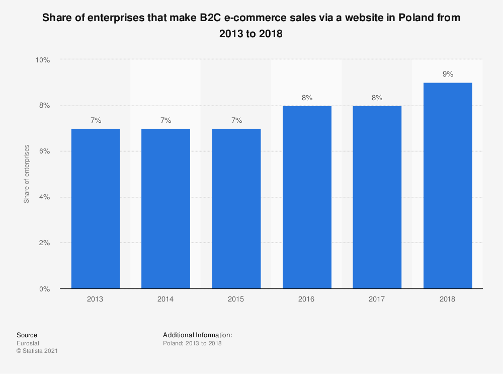 Statistic: Share of enterprises that make B2C e-commerce sales via a website in Poland from 2013 to 2018 | Statista