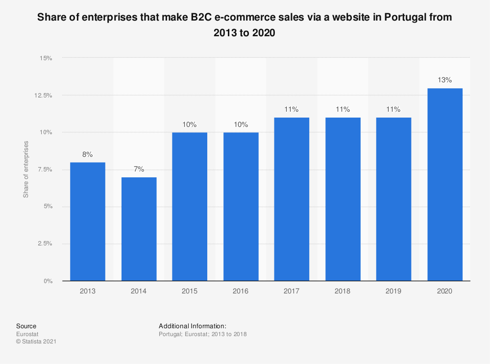 Statistic: Share of enterprises that make B2C e-commerce sales via a website in Portugal from 2013 to 2018 | Statista