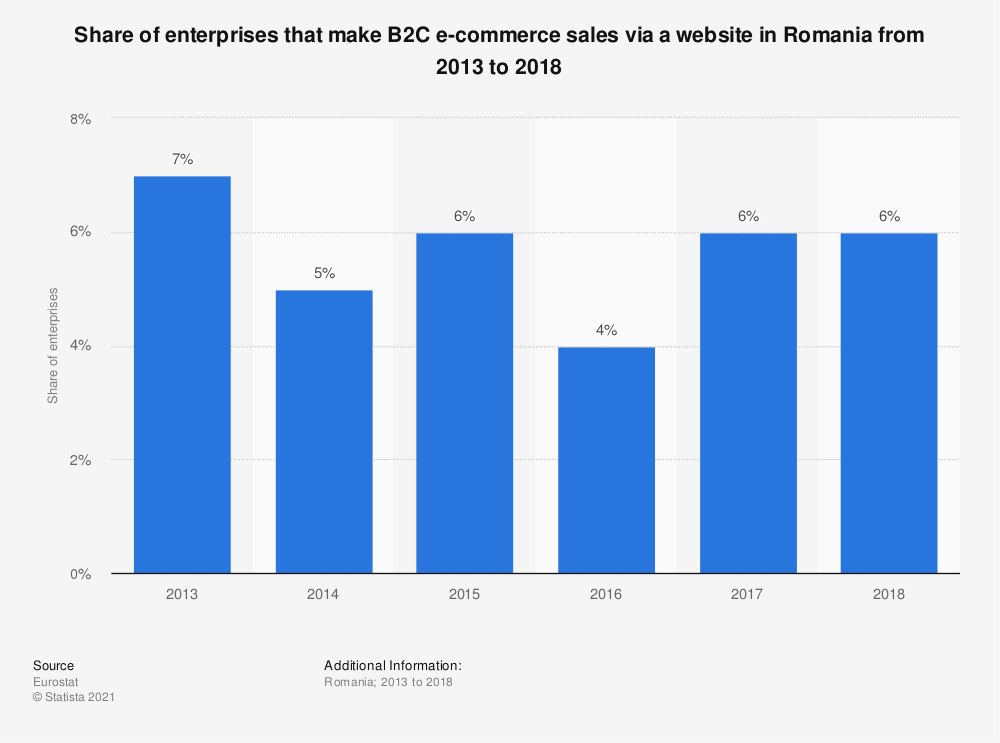 Statistic: Share of enterprises that make B2C e-commerce sales via a website in Romania from 2013 to 2018 | Statista