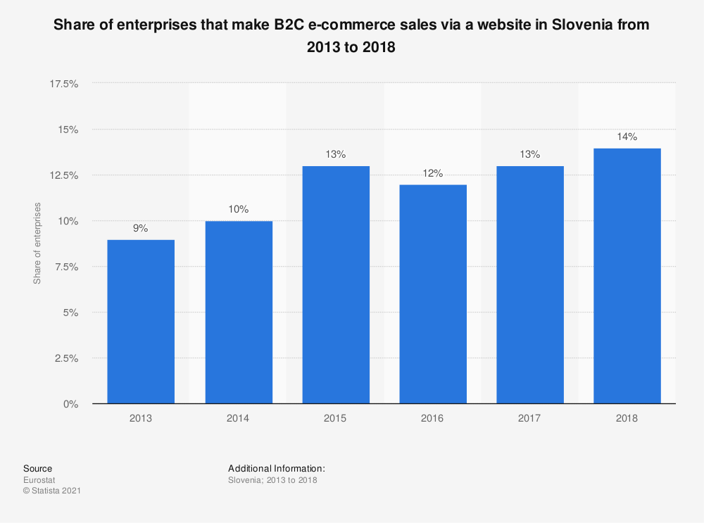 Statistic: Share of enterprises that make B2C e-commerce sales via a website in Slovenia from 2013 to 2018 | Statista