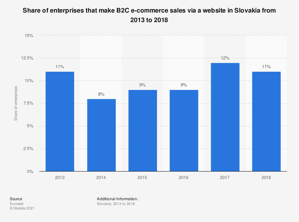 Statistic: Share of enterprises that make B2C e-commerce sales via a website in Slovakia from 2013 to 2018 | Statista
