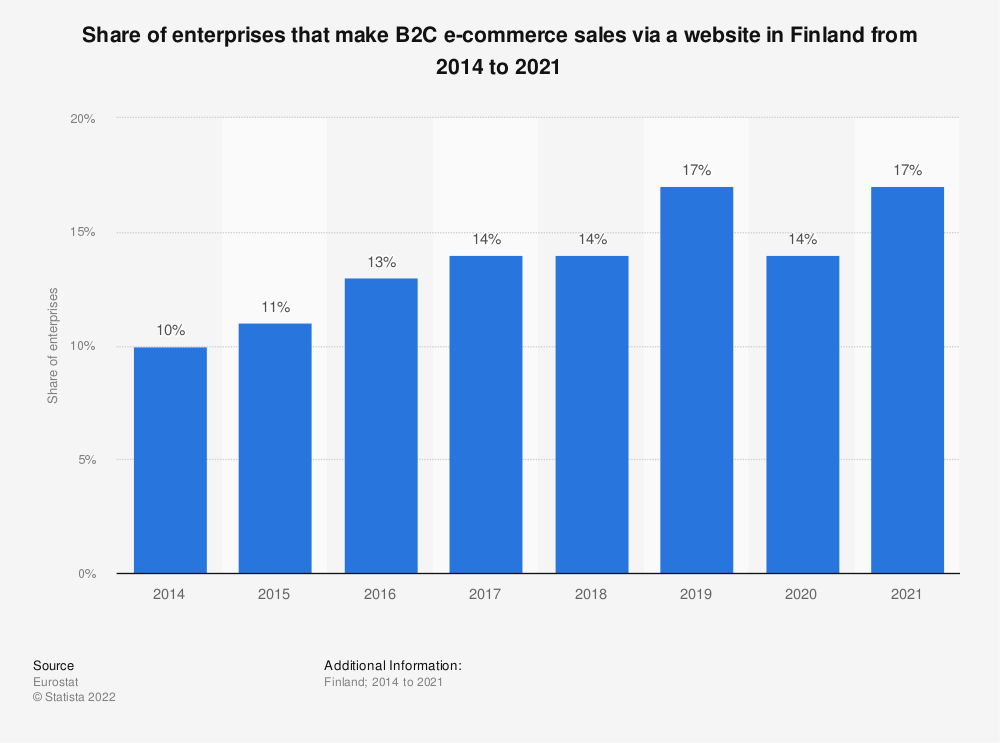 Statistic: Share of enterprises that make B2C e-commerce sales via a website in Finland from 2014 to 2018 | Statista