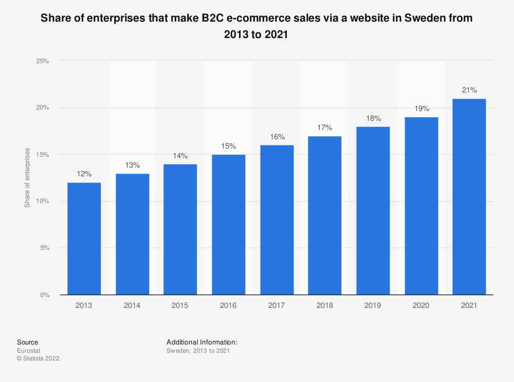 Statistic: Share of enterprises that make B2C e-commerce sales via a website in Sweden from 2013 to 2019 | Statista