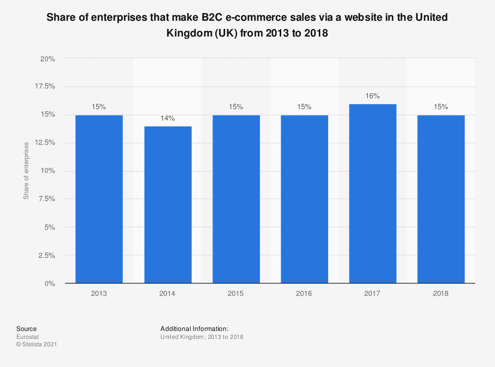 Statistic: Share of enterprises that make B2C e-commerce sales via a website in the United Kingdom (UK) from 2013 to 2018 | Statista