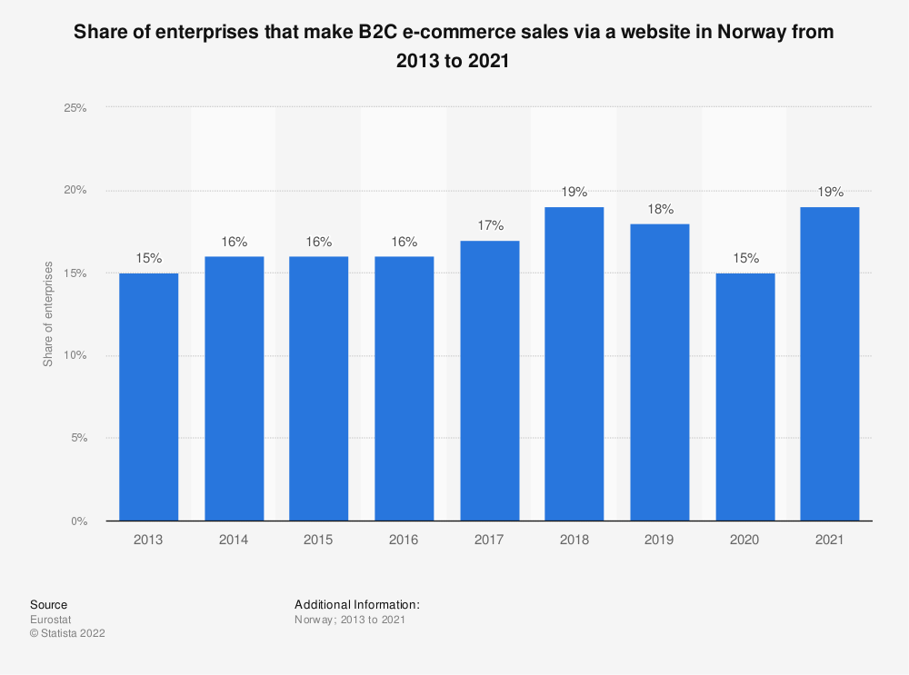 Statistic: Share of enterprises that make B2C e-commerce sales via a website in Norway from 2013 to 2017 | Statista