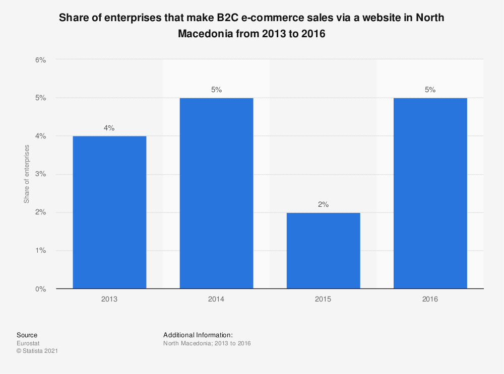 Statistic: Share of enterprises that make B2C e-commerce sales via a website in North Macedonia from 2013 to 2016 | Statista