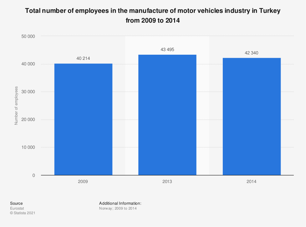 Statistic: Total number of employees in the manufacture of motor vehicles industry in Turkey from 2009 to 2014 | Statista
