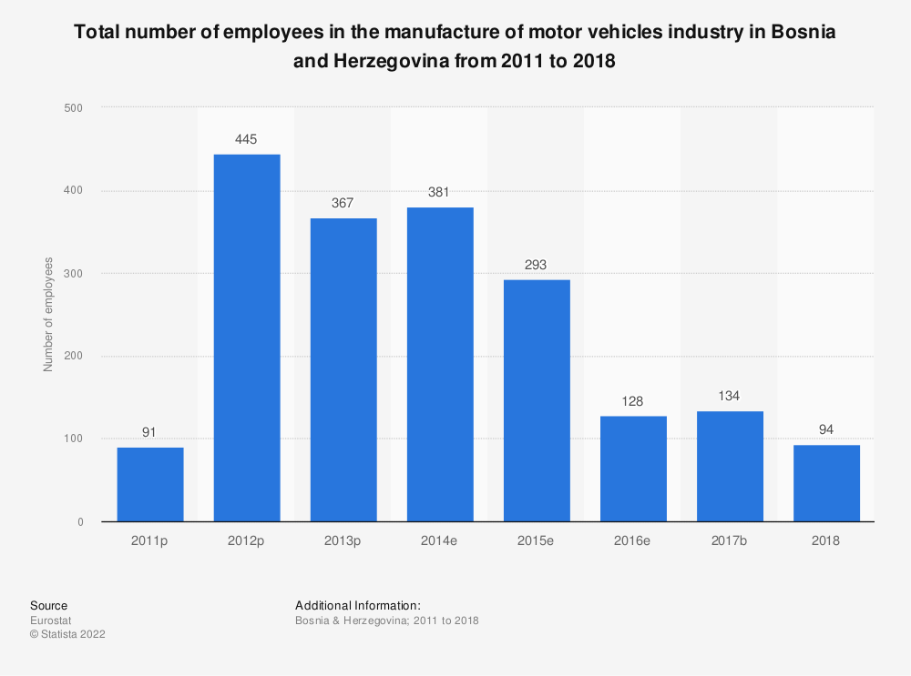Statistic: Total number of employees in the manufacture of motor vehicles industry in Bosnia and Herzegovina from 2011 to 2016 | Statista