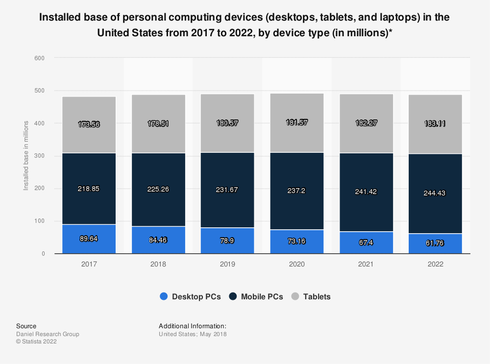 Statistic: Installed base of personal computing devices (desktops, tablets, and laptops) in the United States from 2017 to 2022, by device type (in millions)* | Statista
