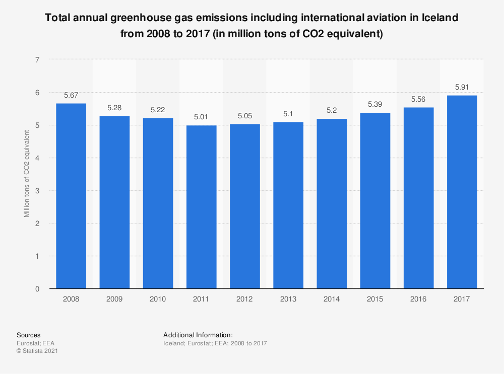 Statistic: Total annual greenhouse gas emissions including international aviation in Iceland from 2008 to 2017 (in million tons of CO2 equivalent)  | Statista