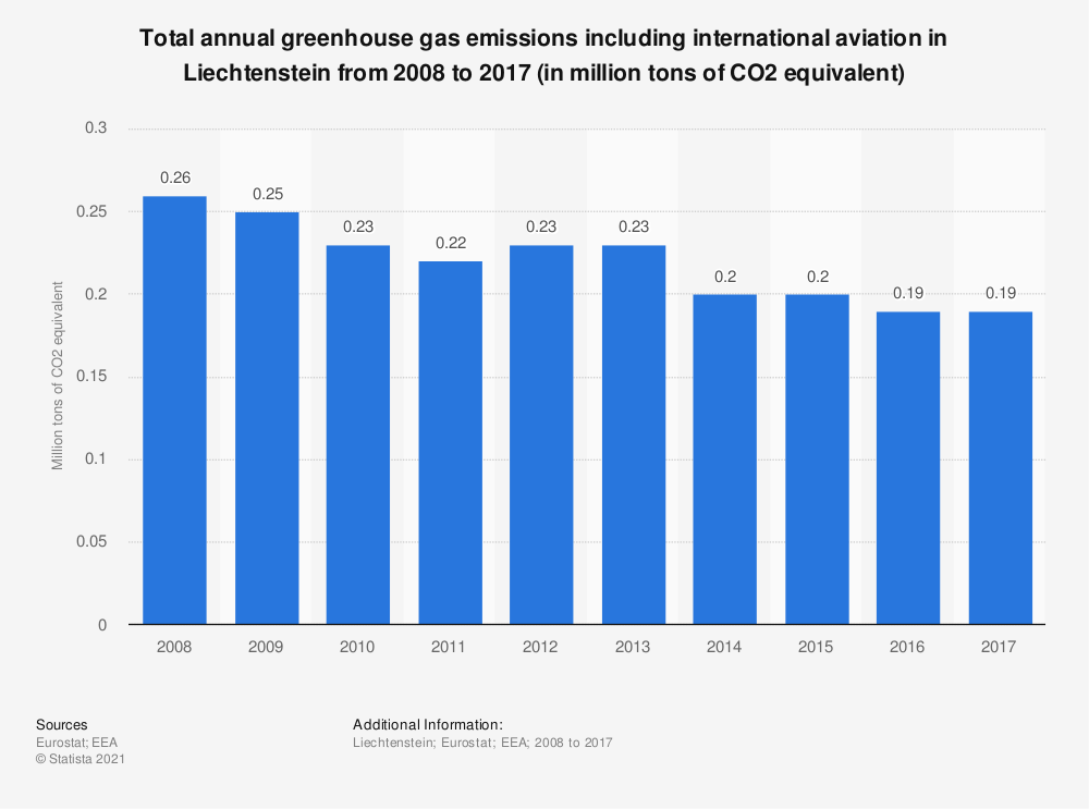 Statistic: Total annual greenhouse gas emissions including international aviation in Liechtenstein from 2008 to 2017 (in million tons of CO2 equivalent)  | Statista