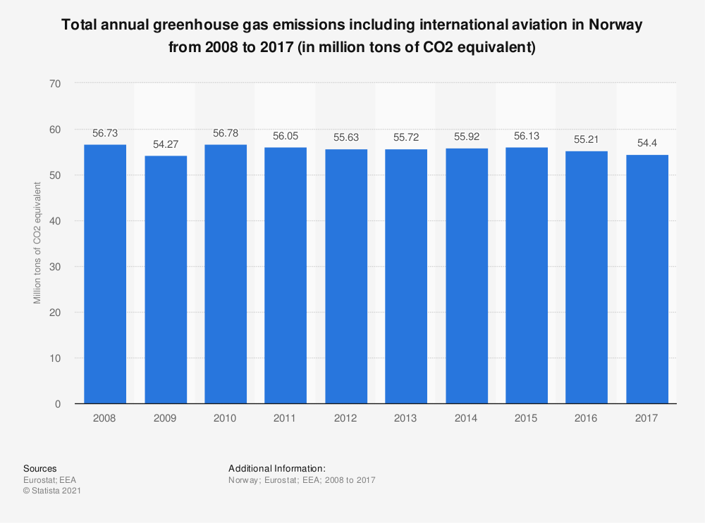 Statistic: Total annual greenhouse gas emissions including international aviation in Norway from 2008 to 2017 (in million tons of CO2 equivalent)  | Statista
