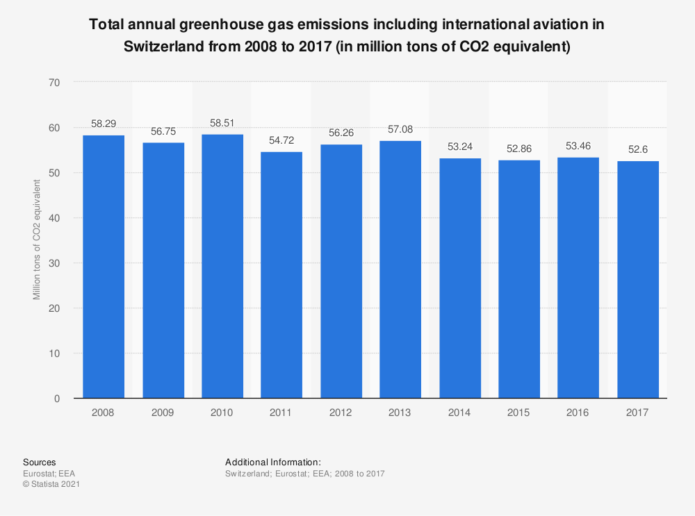 Statistic: Total annual greenhouse gas emissions including international aviation in Switzerland from 2008 to 2017 (in million tons of CO2 equivalent)    Statista