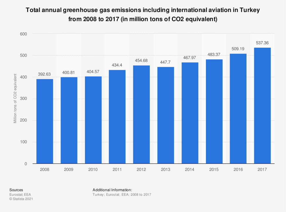 Statistic: Total annual greenhouse gas emissions including international aviation in Turkey from 2008 to 2017 (in million tons of CO2 equivalent)    Statista