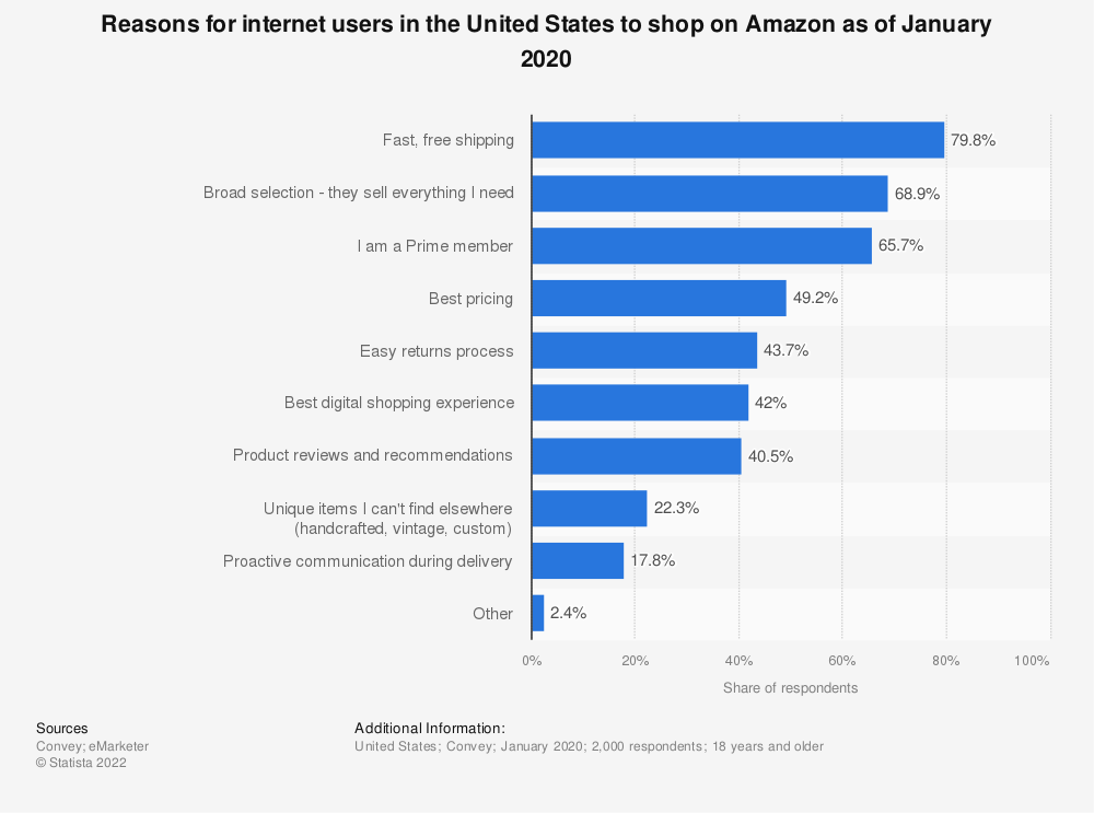Statistic: Most popular reasons for Amazon buyers in the United States to shop via Amazon as of October 2017 | Statista