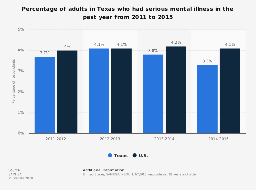 Statistic: Percentage of adults in Texas who had serious mental illness in the past year from 2011 to 2015 | Statista
