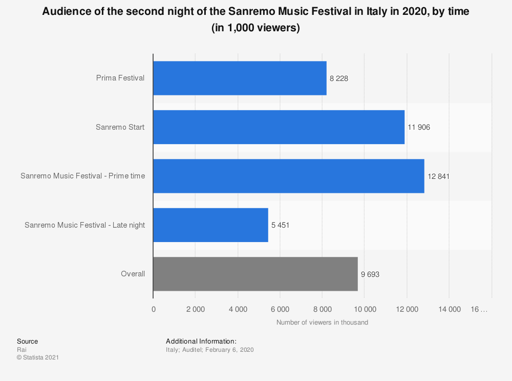 Statistic: Audience of the second night of the Sanremo Music Festival in Italy in 2020, by time (in 1,000 viewers) | Statista