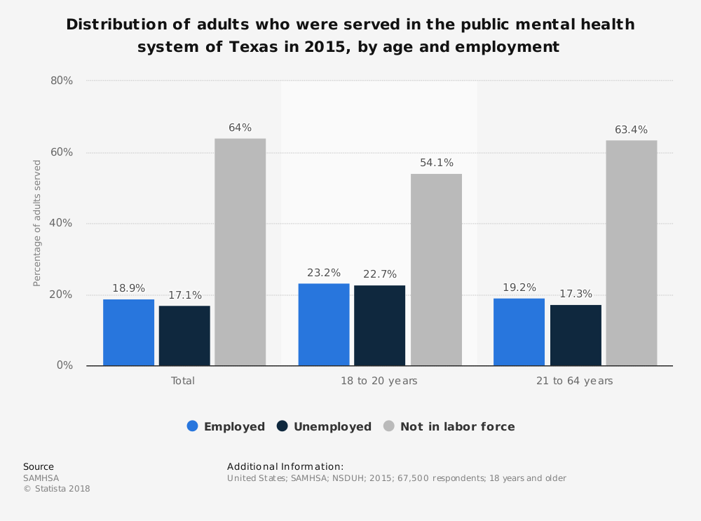 Statistic: Distribution of adults who were served in the public mental health system of Texas in 2015, by age and employment | Statista