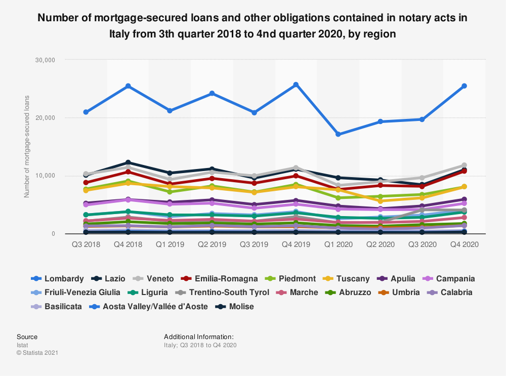 Statistic: Number of mortgage-secured loans and other obligations contained in notary acts in Italy from 3th quarter 2018 to 1st quarter 2019, by region | Statista