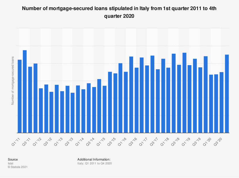 Statistic: Number of mortgage-secured loans stipulated in Italy from 1st quarter 2011 to 3rd quarter 2019 | Statista