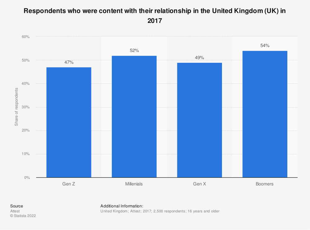 Statistic: Respondents who were content with their relationship in the United Kingdom (UK) in 2017 | Statista