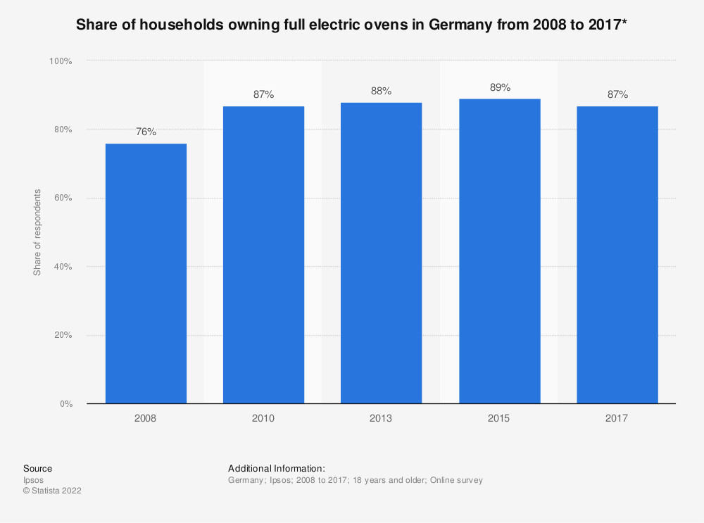 Statistic: Share of households owning full electric ovens in Germany from 2008 to 2017* | Statista