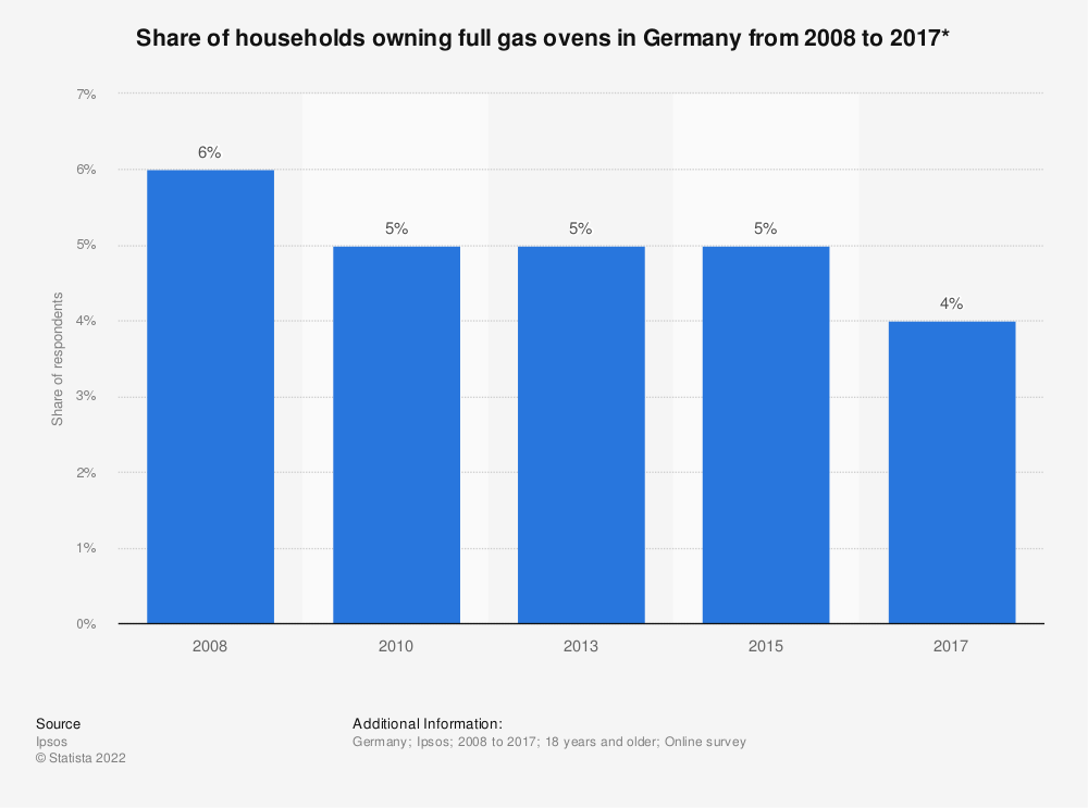 Statistic: Share of households owning full gas ovens in Germany from 2008 to 2017* | Statista