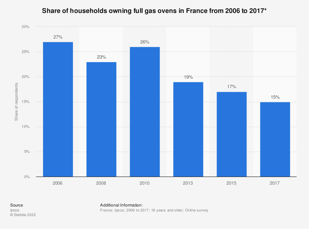 Statistic: Share of households owning full gas ovens in France from 2006 to 2017* | Statista
