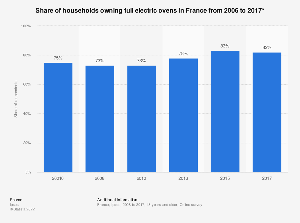 Statistic: Share of households owning full electric ovens in France from 2006 to 2017* | Statista