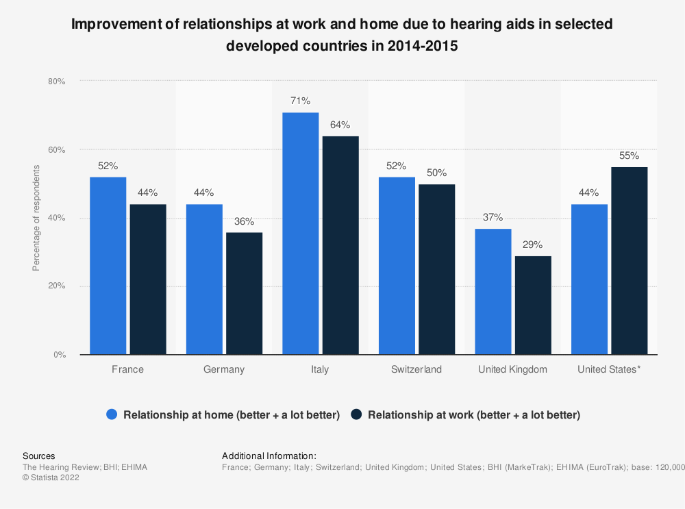 Statistic: Improvement of relationships at work and home due to hearing aids in selected developed countries in 2014-2015 | Statista