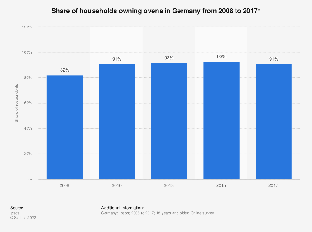 Statistic: Share of households owning ovens in Germany from 2008 to 2017* | Statista