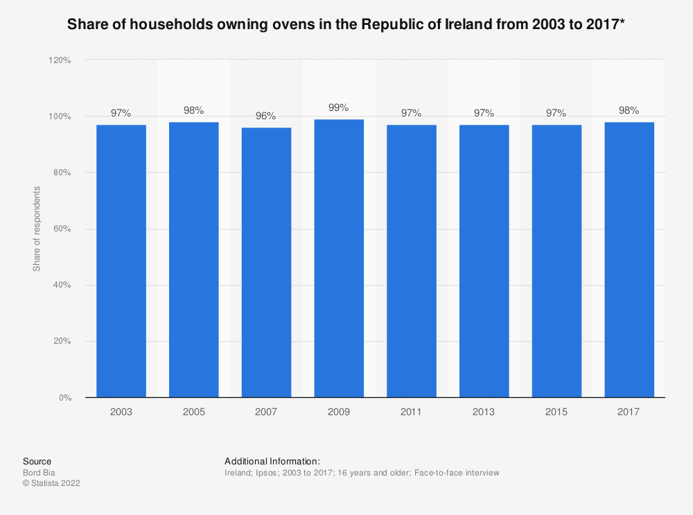 Statistic: Share of households owning ovens in the Republic of Ireland from 2003 to 2017*   Statista
